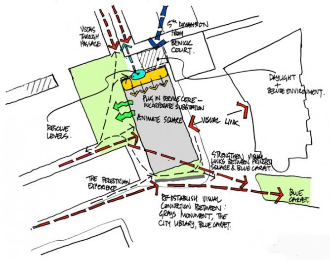 تحلیل سایت در معماری