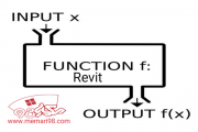فرمول های درست برای برنامه نویسی رویت