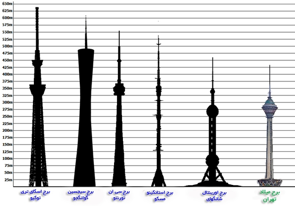 پاورپوینت تحلیل برج میلاد تهران