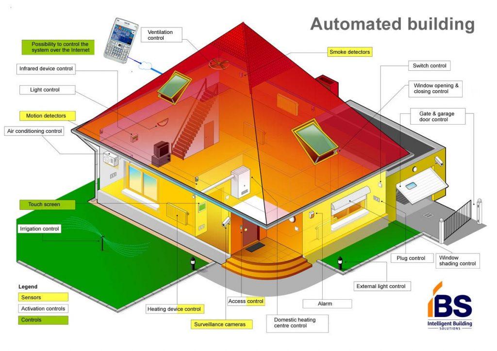 پاورپوینت سیستم هوشمند ساختمان ( bms )
